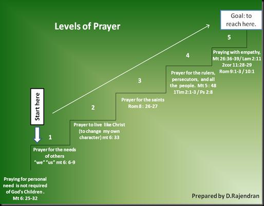 Levels of prayer